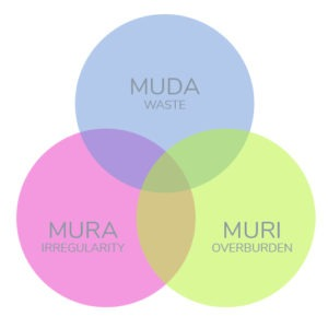 Muda, Mura and Muri: Eliminate Processes That Don't Add Value